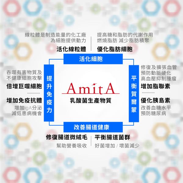 AmitA 功效