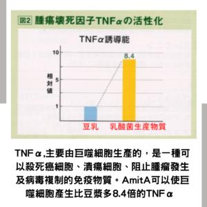 AmitA PURE 增加 TNFa 免疫物質