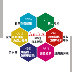 AmitA Pure 功效